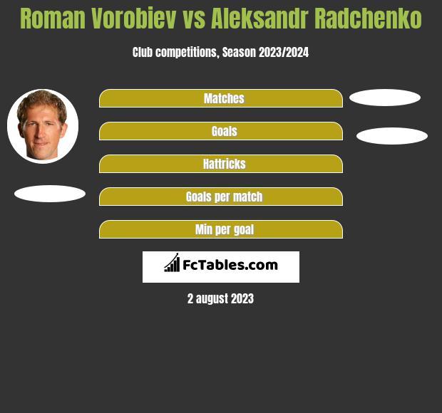 Roman Vorobiev vs Aleksandr Radchenko h2h player stats