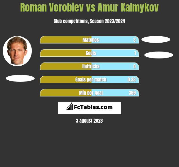 Roman Vorobiev vs Amur Kalmykov h2h player stats