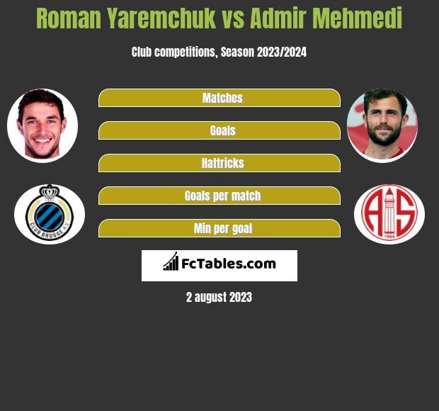 Roman Yaremchuk vs Admir Mehmedi h2h player stats