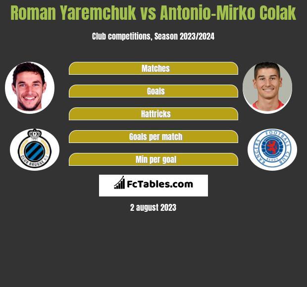 Roman Yaremchuk vs Antonio-Mirko Colak h2h player stats