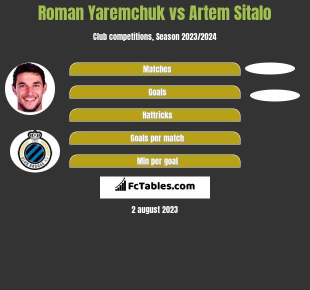 Roman Yaremchuk vs Artem Sitalo h2h player stats