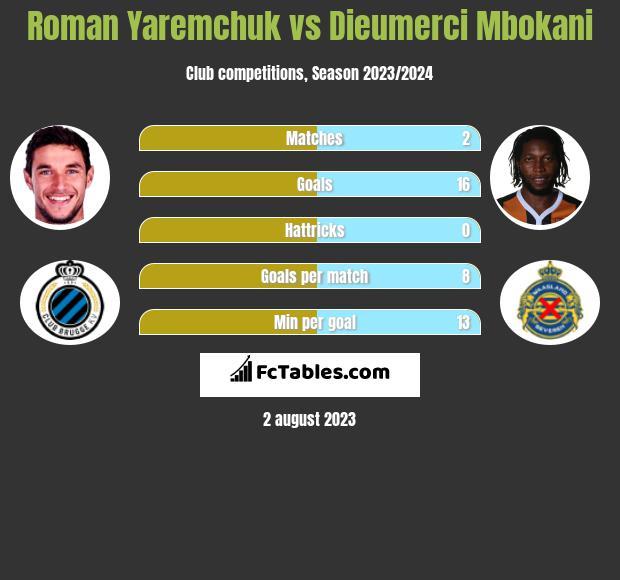 Roman Yaremchuk vs Dieumerci Mbokani h2h player stats