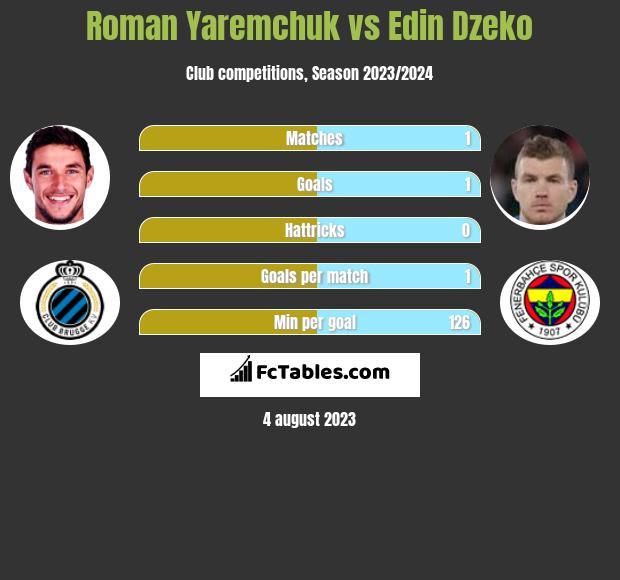Roman Yaremchuk vs Edin Dzeko h2h player stats
