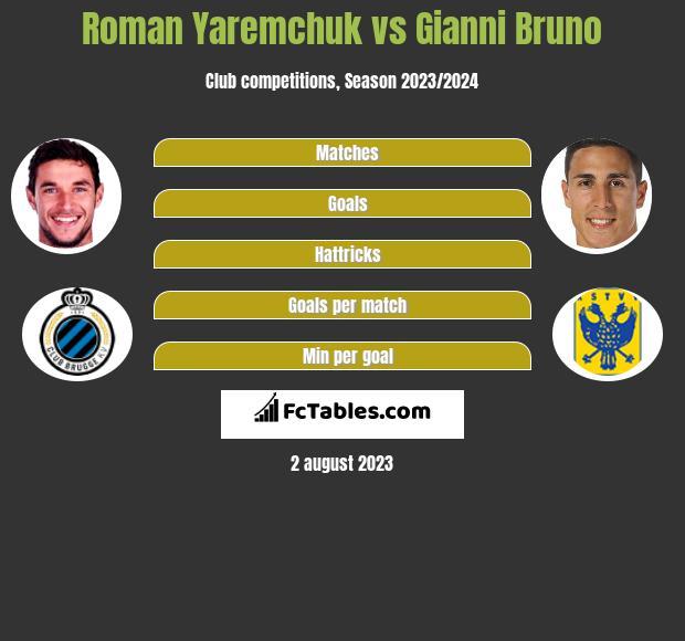 Roman Yaremchuk vs Gianni Bruno h2h player stats