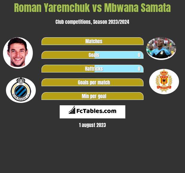 Roman Yaremchuk vs Mbwana Samata h2h player stats