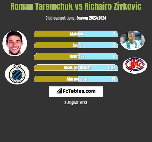 Roman Yaremchuk vs Richairo Zivkovic h2h player stats