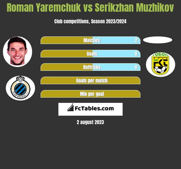 Roman Yaremchuk vs Serikzhan Muzhikov h2h player stats