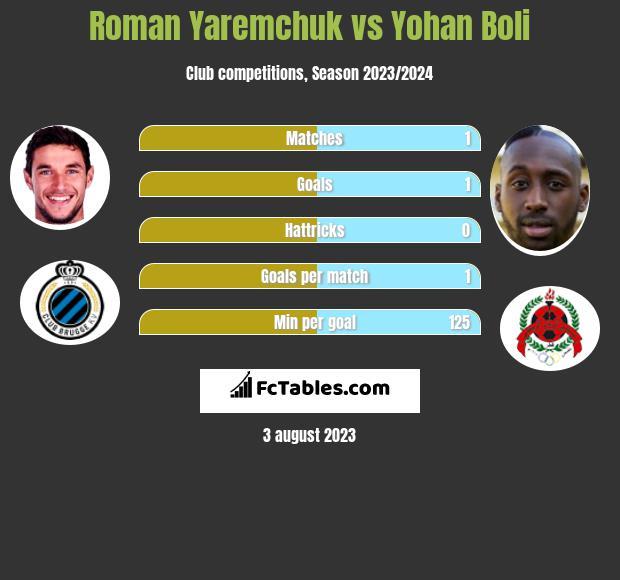 Roman Yaremchuk vs Yohan Boli h2h player stats