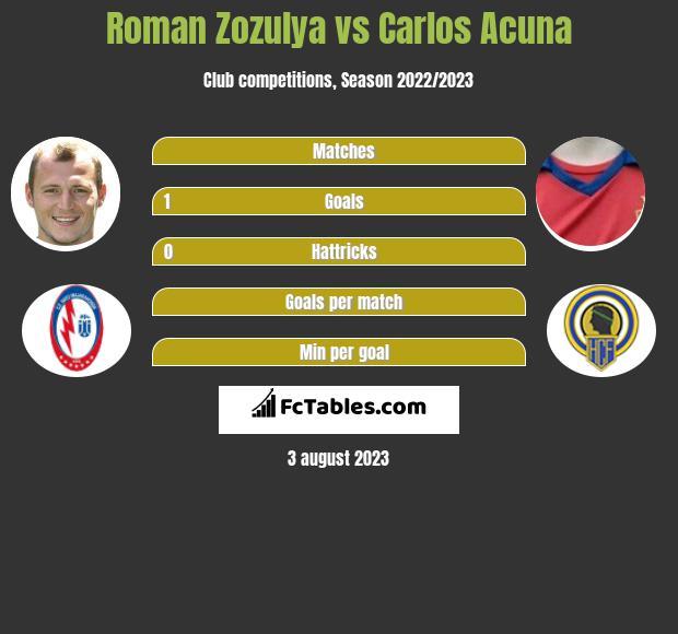 Roman Zozula vs Carlos Acuna infographic