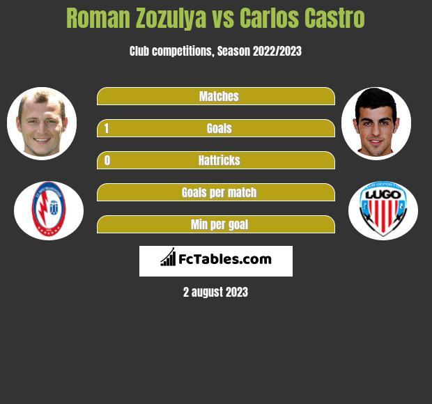 Roman Zozulya vs Carlos Castro infographic