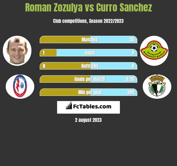 Roman Zozulya vs Curro Sanchez infographic