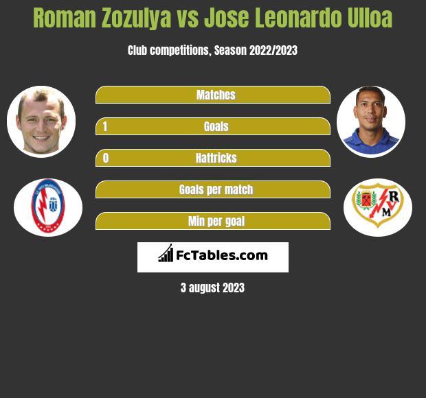 Roman Zozulya vs Jose Leonardo Ulloa infographic