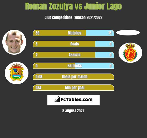 Roman Zozulya vs Junior Lago infographic