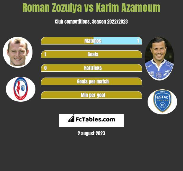Roman Zozula vs Karim Azamoum infographic