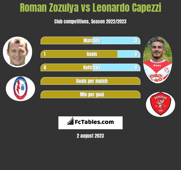 Roman Zozula vs Leonardo Capezzi infographic