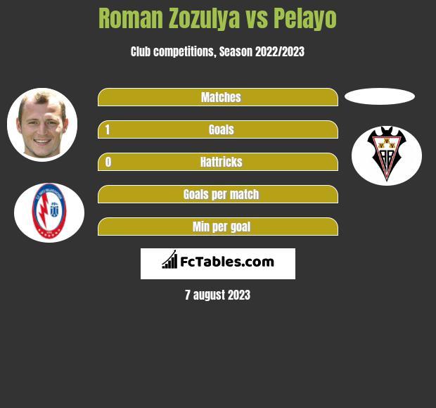 Roman Zozulya vs Pelayo infographic