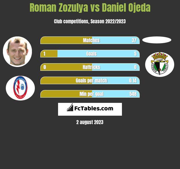 Roman Zozula vs Daniel Ojeda infographic
