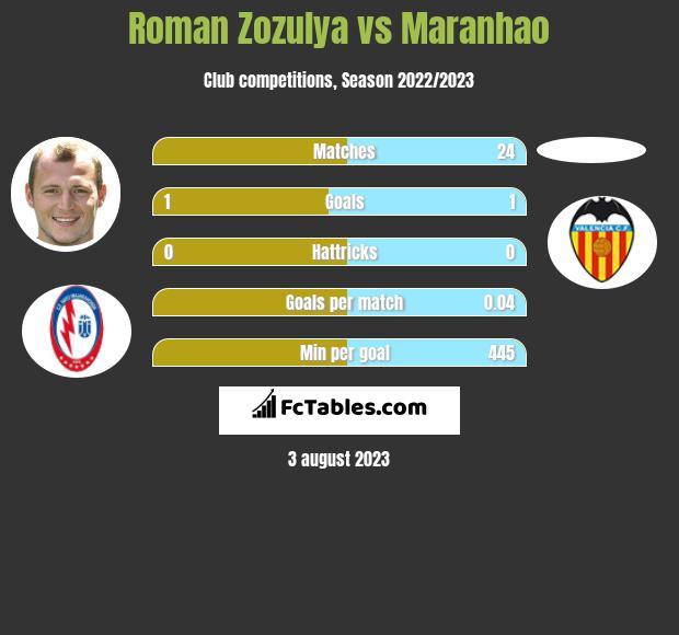 Roman Zozula vs Maranhao infographic