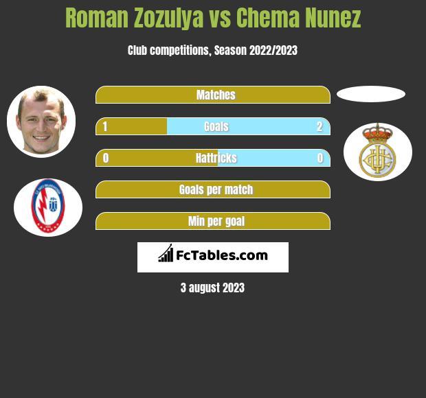Roman Zozulya vs Chema Nunez infographic
