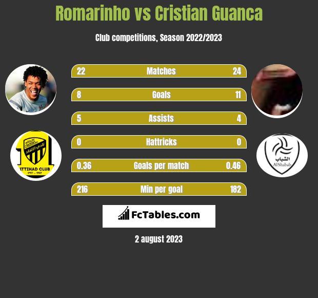 Romarinho vs Cristian Guanca h2h player stats