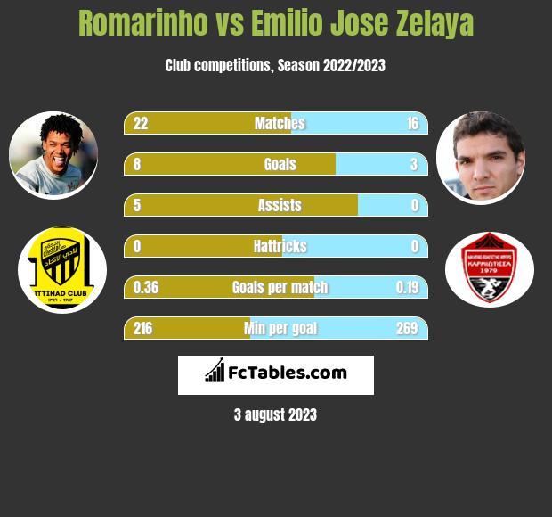 Romarinho vs Emilio Jose Zelaya h2h player stats
