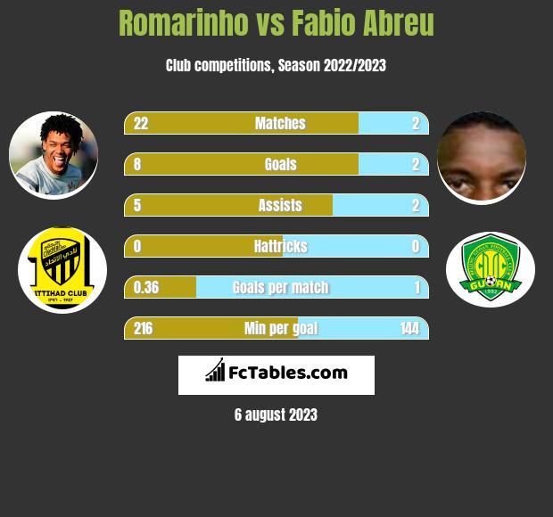 Romarinho vs Fabio Abreu h2h player stats