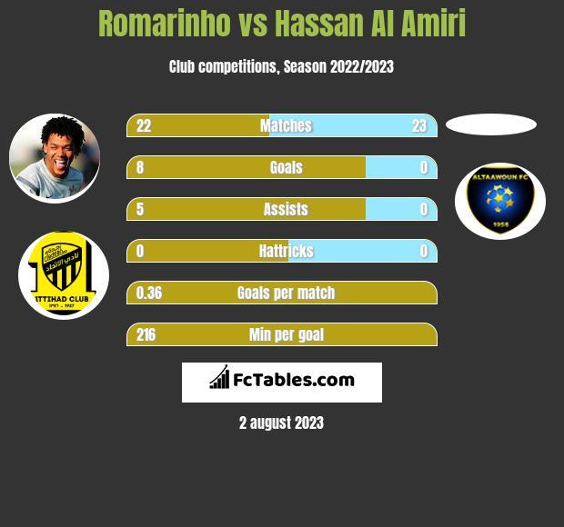 Romarinho vs Hassan Al Amiri h2h player stats