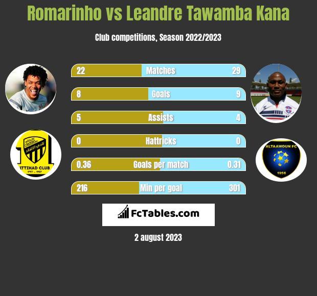 Romarinho vs Leandre Tawamba Kana h2h player stats