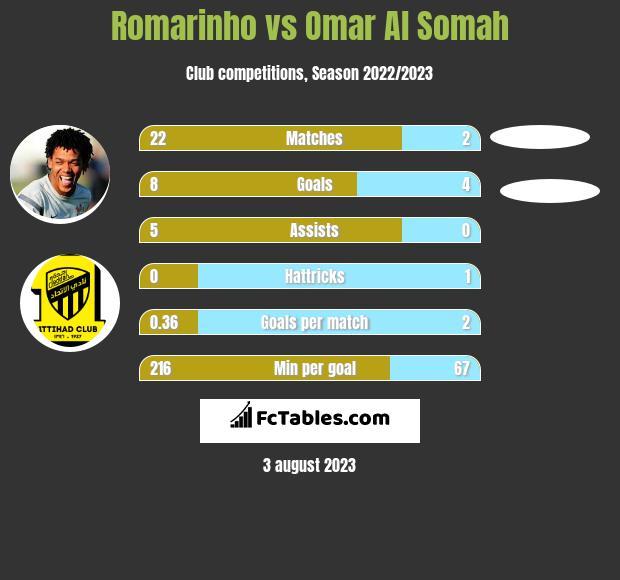 Romarinho vs Omar Al Somah h2h player stats
