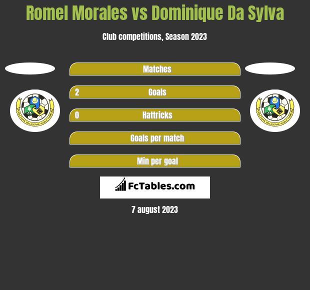 Romel Morales vs Dominique Da Sylva h2h player stats