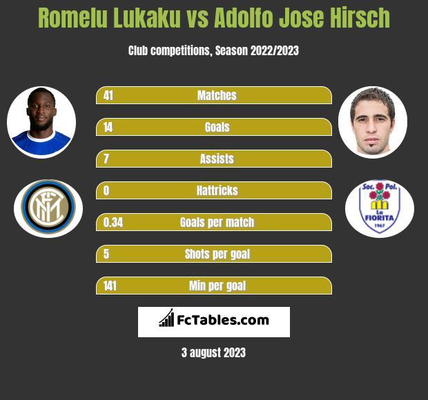 Romelu Lukaku vs Adolfo Jose Hirsch h2h player stats