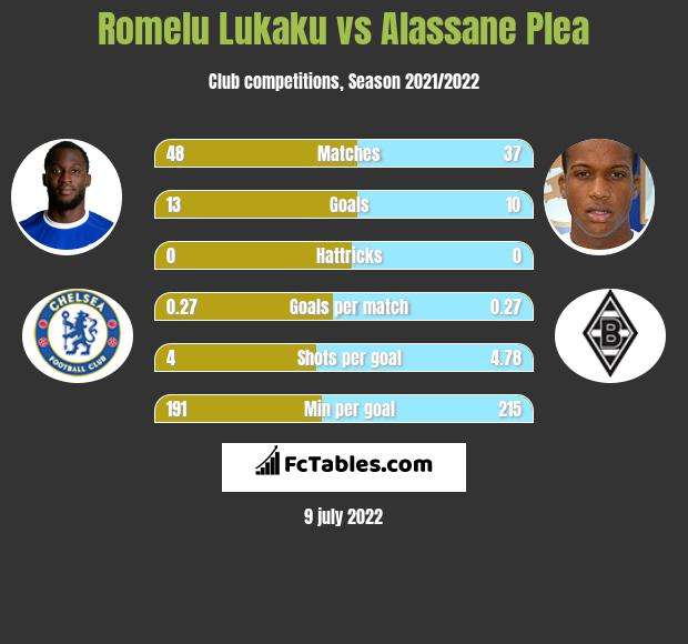 Romelu Lukaku vs Alassane Plea h2h player stats
