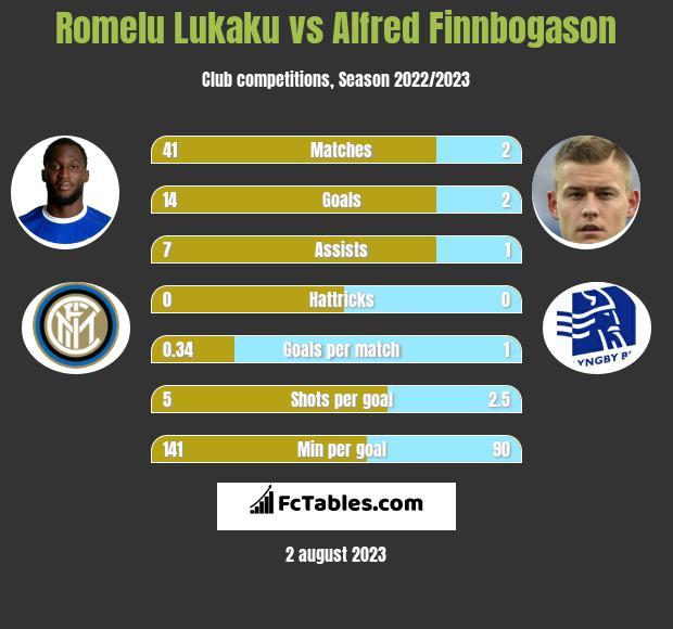 Romelu Lukaku vs Alfred Finnbogason h2h player stats