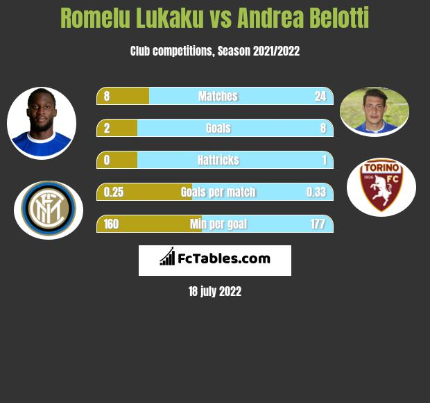 Romelu Lukaku vs Andrea Belotti h2h player stats