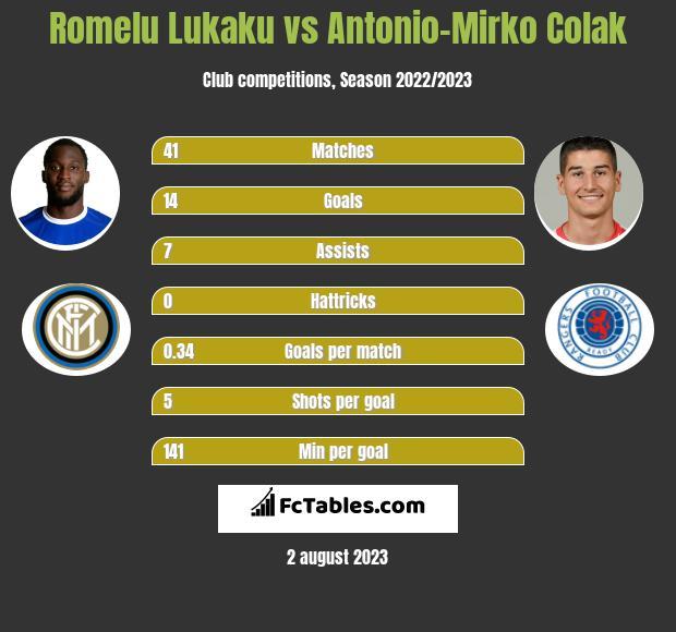 Romelu Lukaku vs Antonio-Mirko Colak h2h player stats