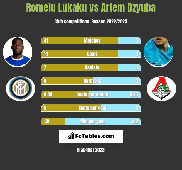 Romelu Lukaku vs Artem Dzyuba h2h player stats