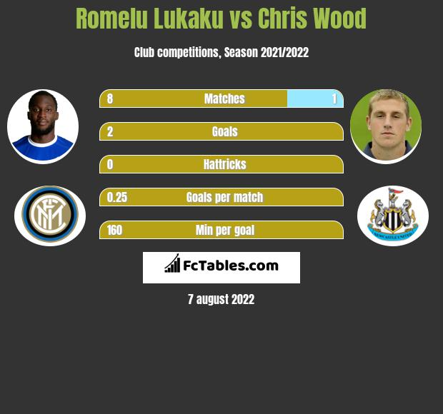 Romelu Lukaku vs Chris Wood h2h player stats
