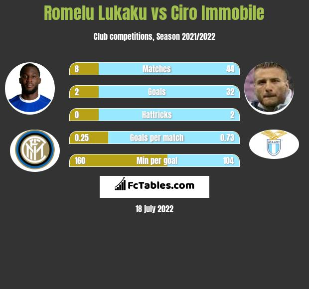 Romelu Lukaku vs Ciro Immobile h2h player stats