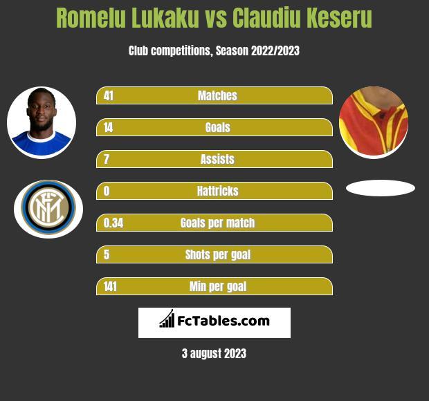 Romelu Lukaku vs Claudiu Keseru h2h player stats
