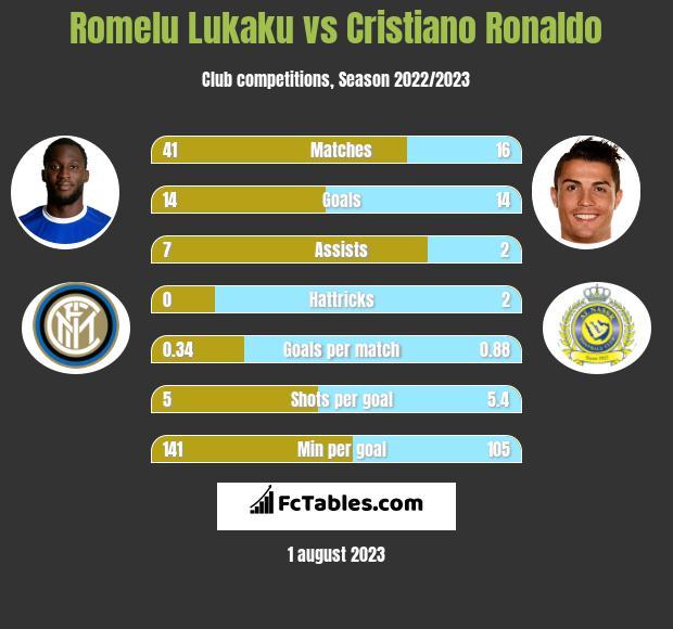Romelu Lukaku vs Cristiano Ronaldo h2h player stats