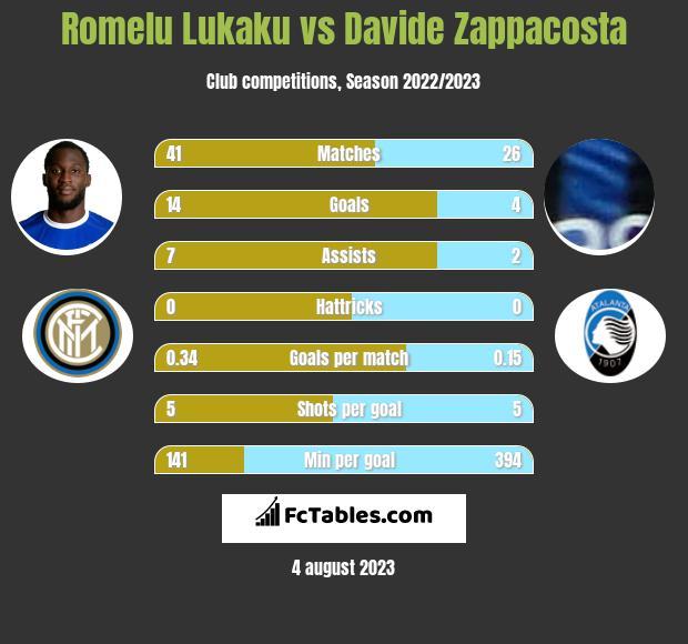 Romelu Lukaku vs Davide Zappacosta h2h player stats