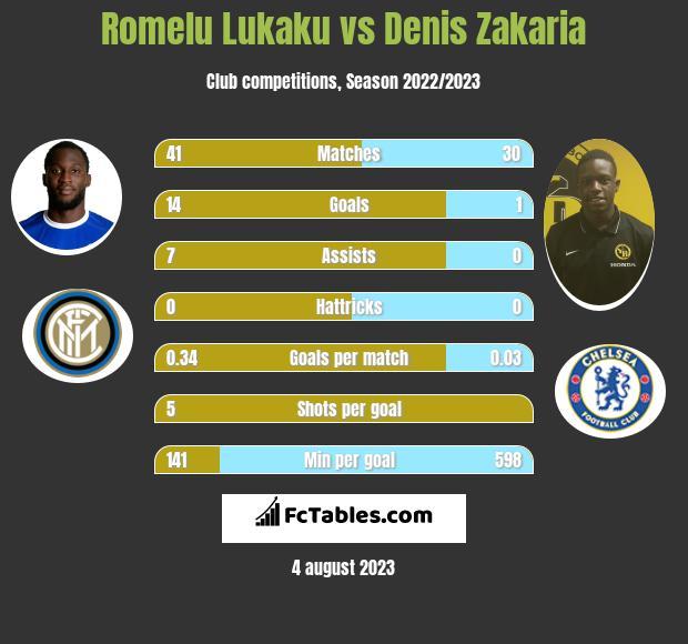 Romelu Lukaku vs Denis Zakaria h2h player stats