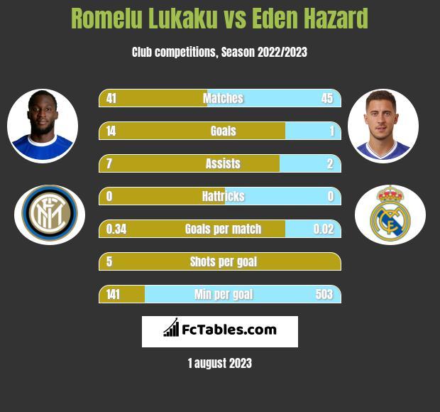 Romelu Lukaku vs Eden Hazard