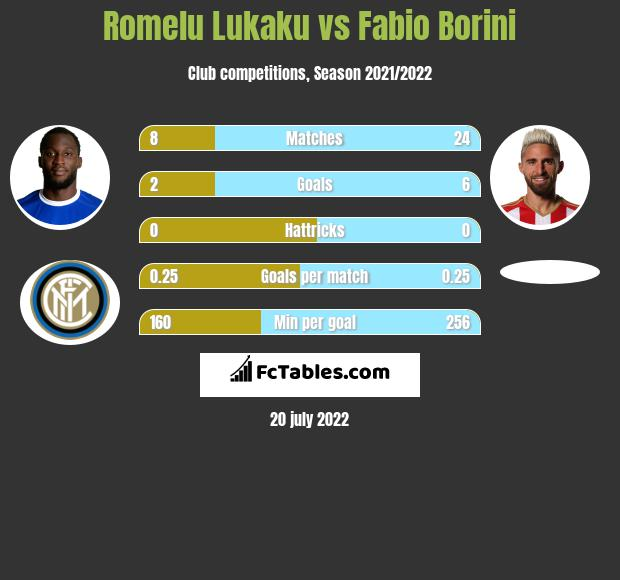 Romelu Lukaku vs Fabio Borini infographic