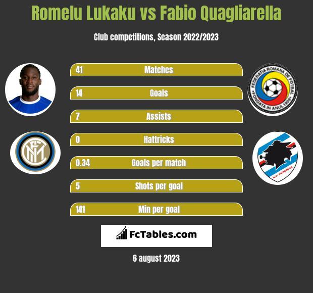 Romelu Lukaku vs Fabio Quagliarella h2h player stats