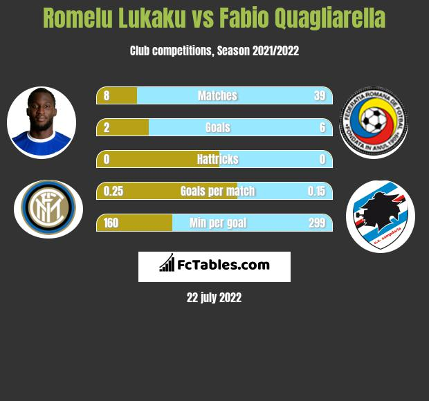 Romelu Lukaku vs Fabio Quagliarella infographic