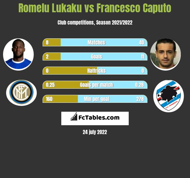 Romelu Lukaku vs Francesco Caputo h2h player stats
