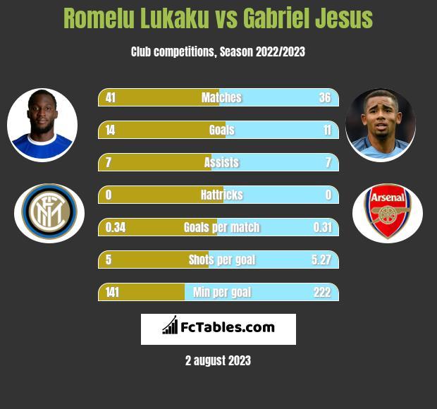 Romelu Lukaku vs Gabriel Jesus h2h player stats