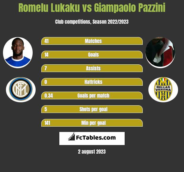 Romelu Lukaku vs Giampaolo Pazzini h2h player stats