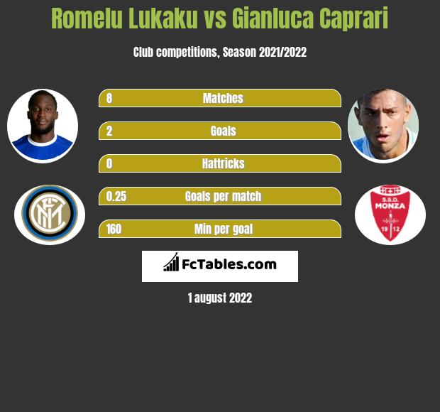 Romelu Lukaku vs Gianluca Caprari h2h player stats